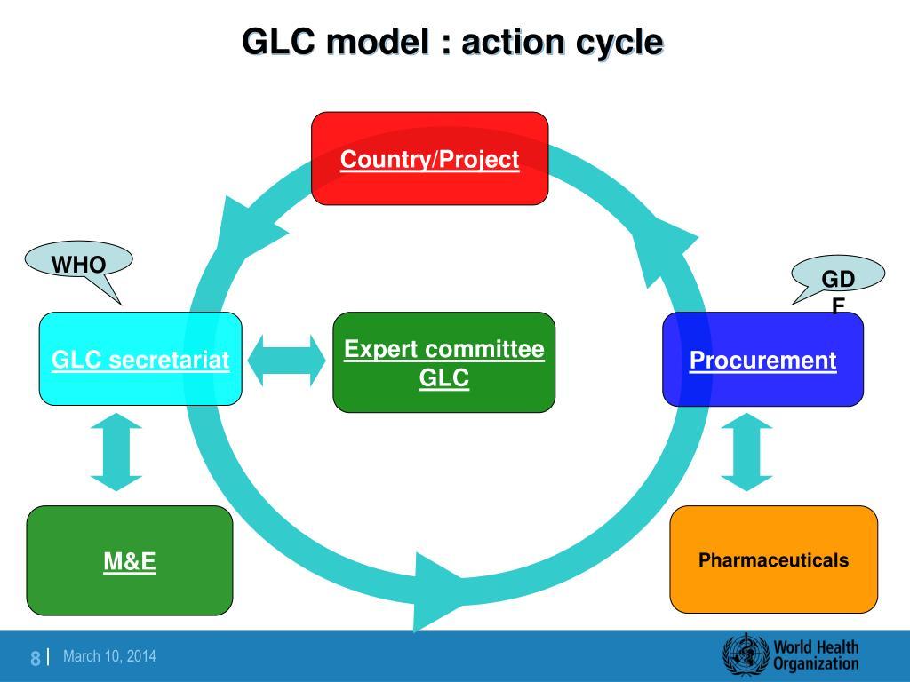 GLC model