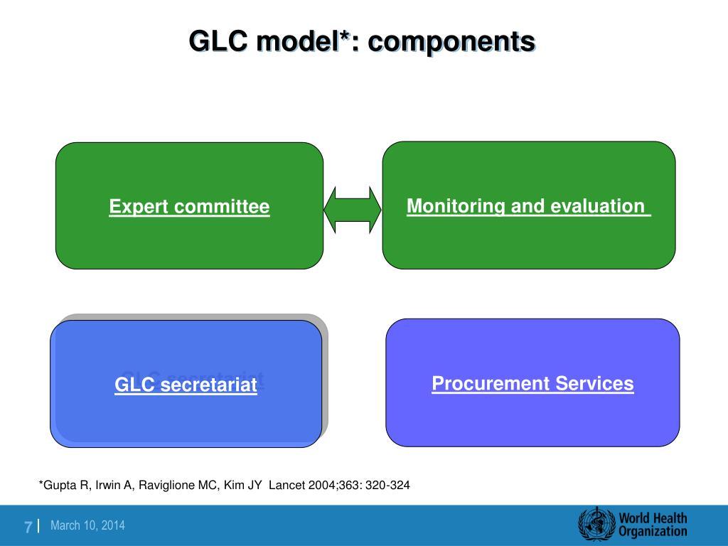 GLC model*: components