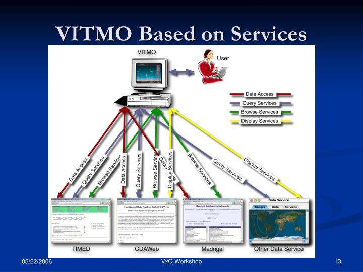 VITMO Based on Services