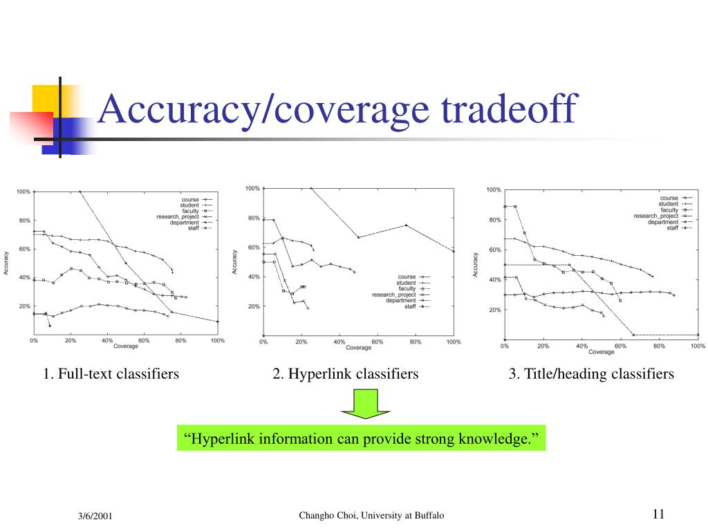 Accuracy/coverage tradeoff