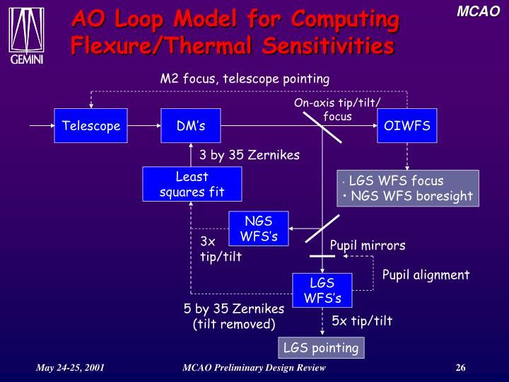 AO Loop Model for Computing Flexure/Thermal Sensitivities