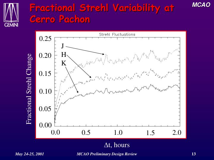 Fractional Strehl Variability at Cerro Pachon
