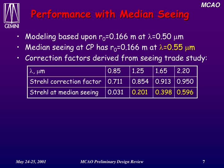 Performance with Median Seeing