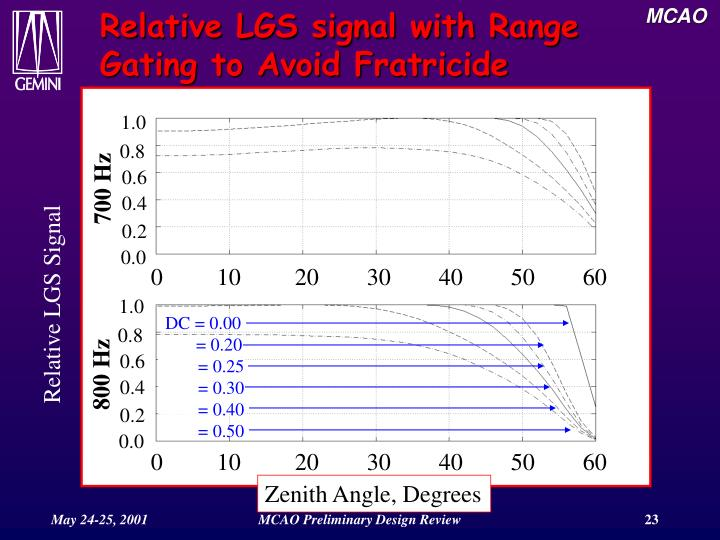 Relative LGS signal with Range Gating to Avoid Fratricide