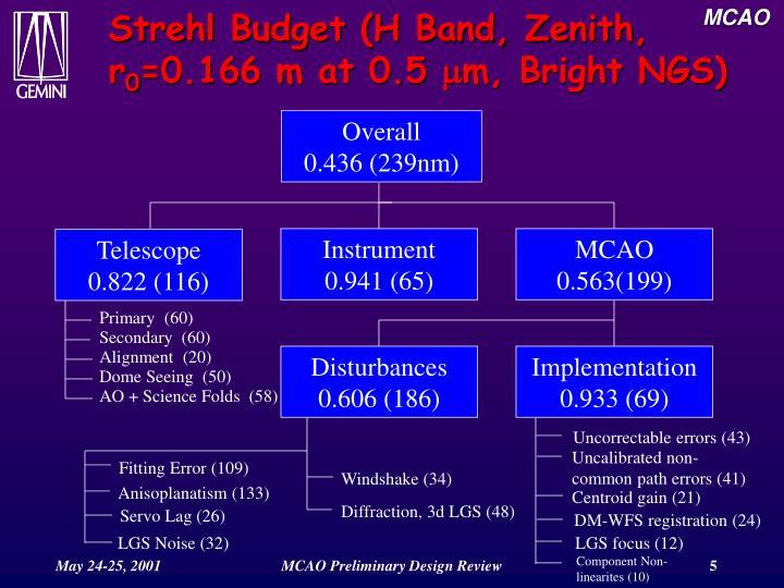Strehl Budget (H Band, Zenith, r