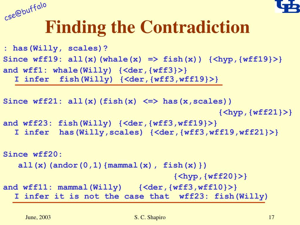 Finding the Contradiction