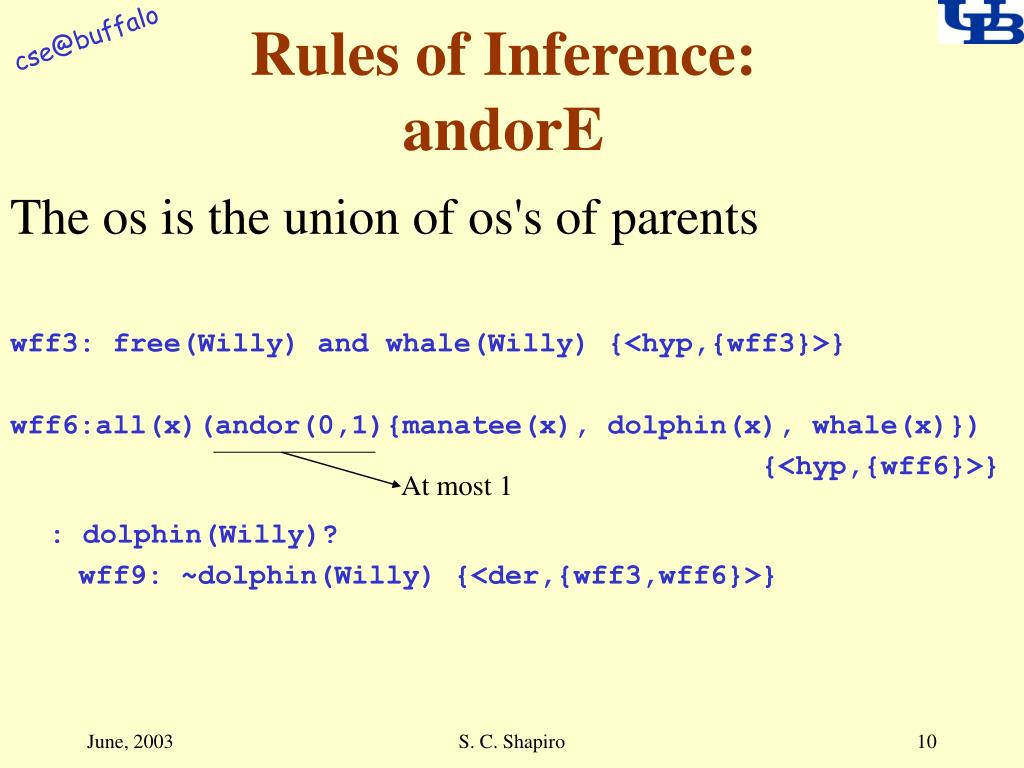 Rules of Inference: