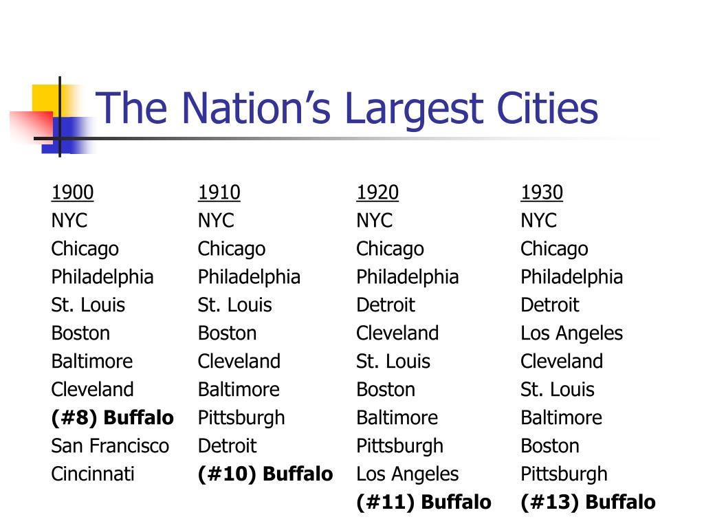 The Nation's Largest Cities