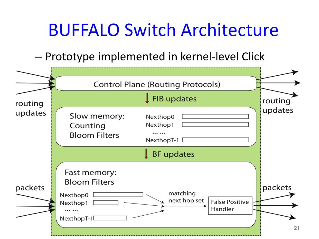BUFFALO Switch Architecture