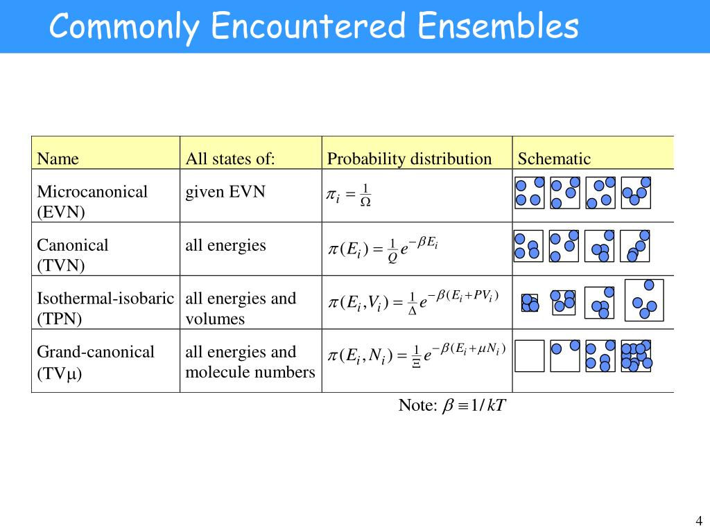 Commonly Encountered Ensembles