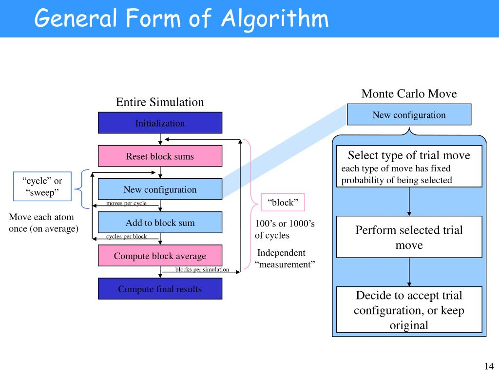General Form of Algorithm