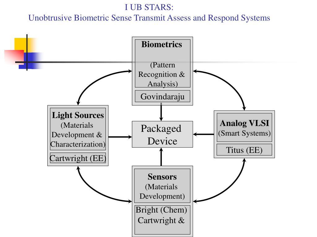 I UB STARS: