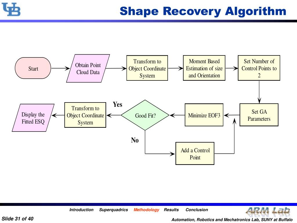 Shape Recovery Algorithm