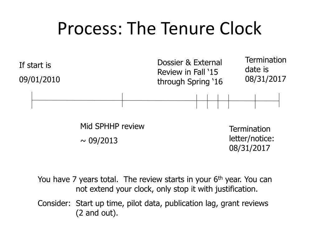 Process: The Tenure Clock