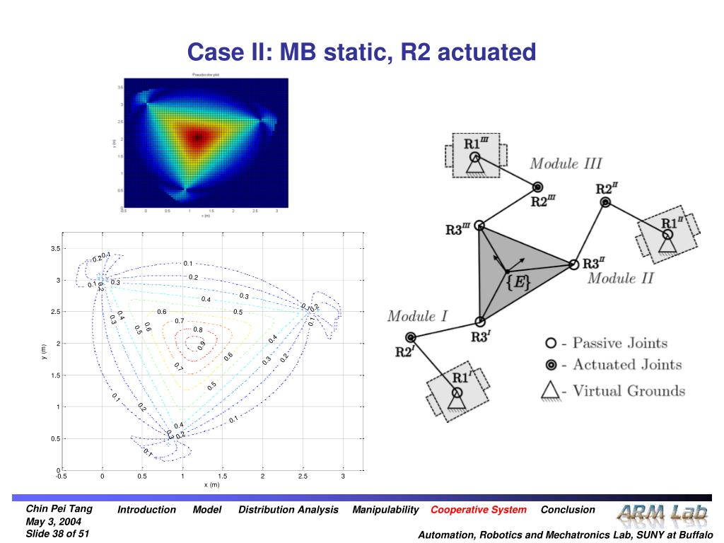 Case II: MB static, R2 actuated