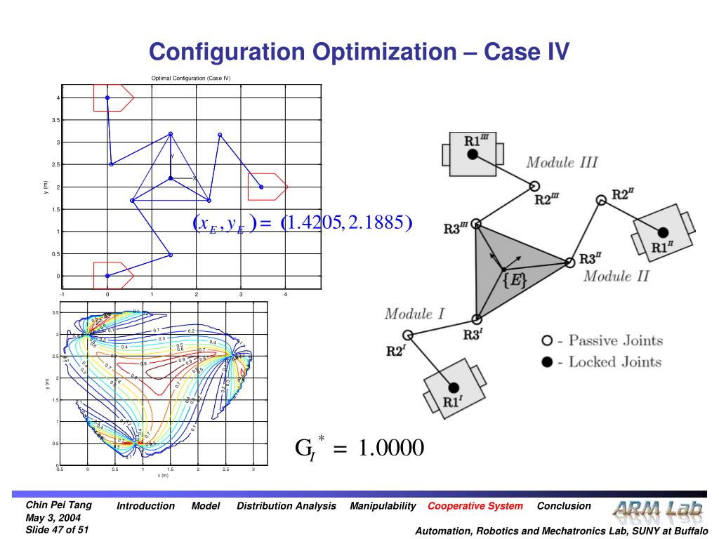Configuration Optimization – Case IV