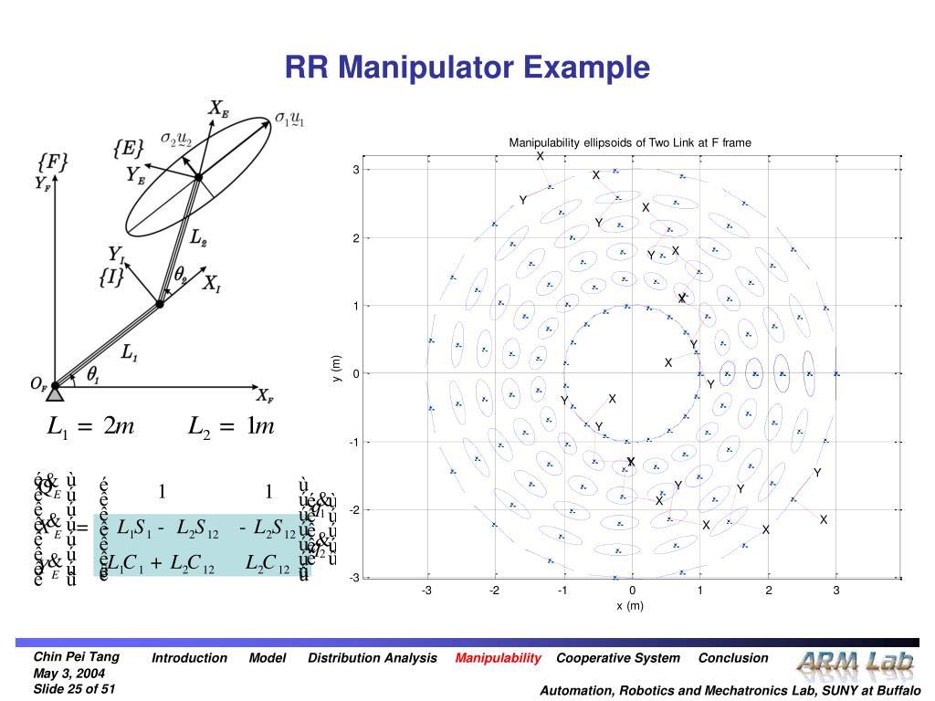 RR Manipulator Example
