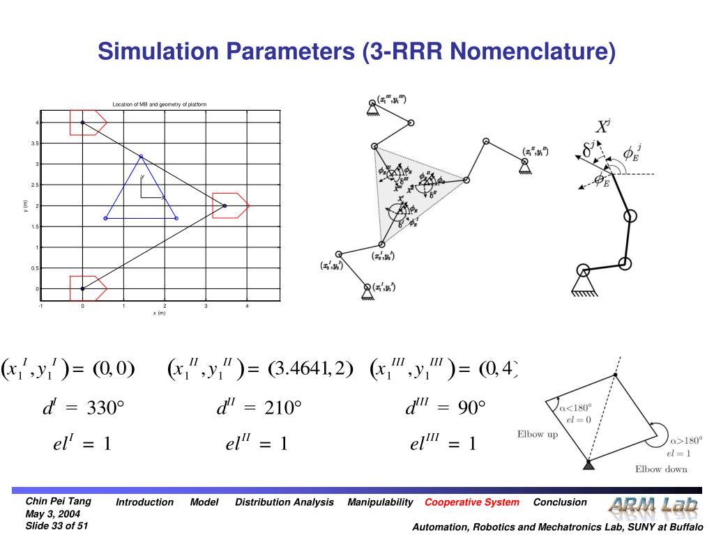 Simulation Parameters (3-RRR Nomenclature)