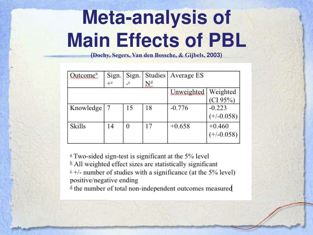 Meta-analysis of