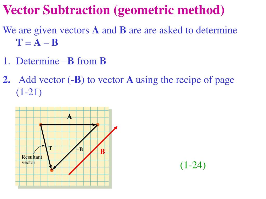 Vector Subtraction (geometric method)