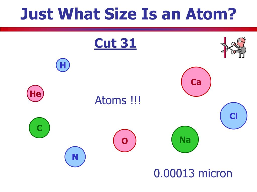 Just What Size Is an Atom?