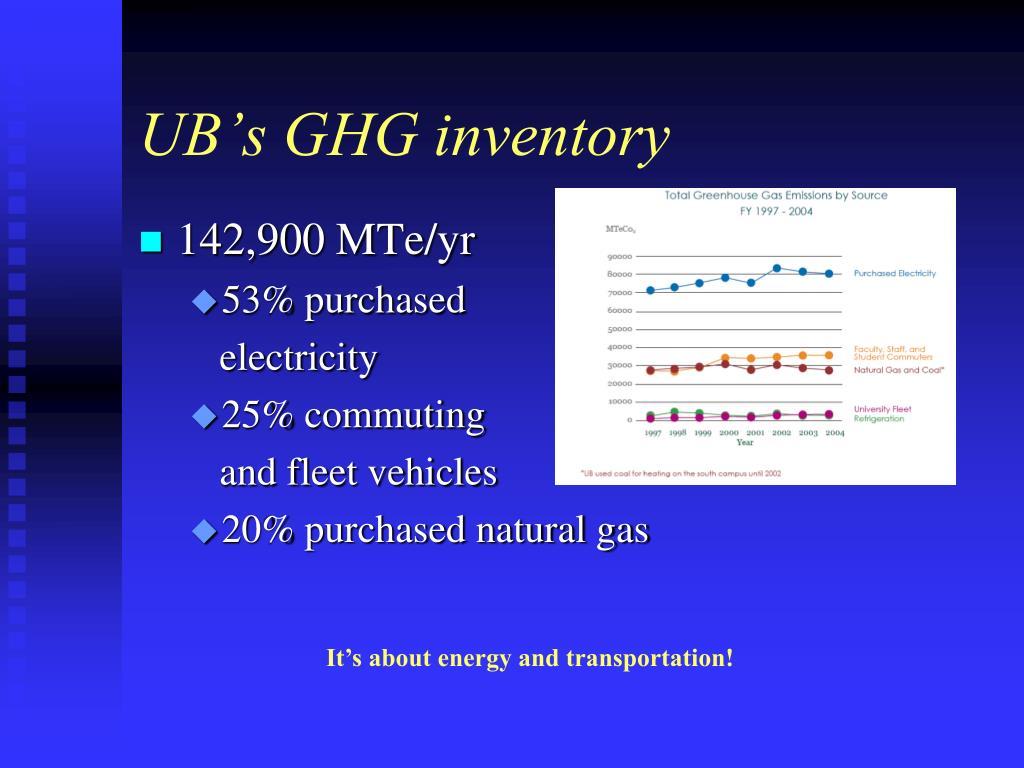 UB's GHG inventory