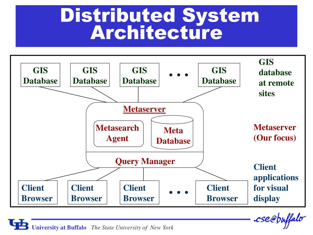 Distributed System Architecture