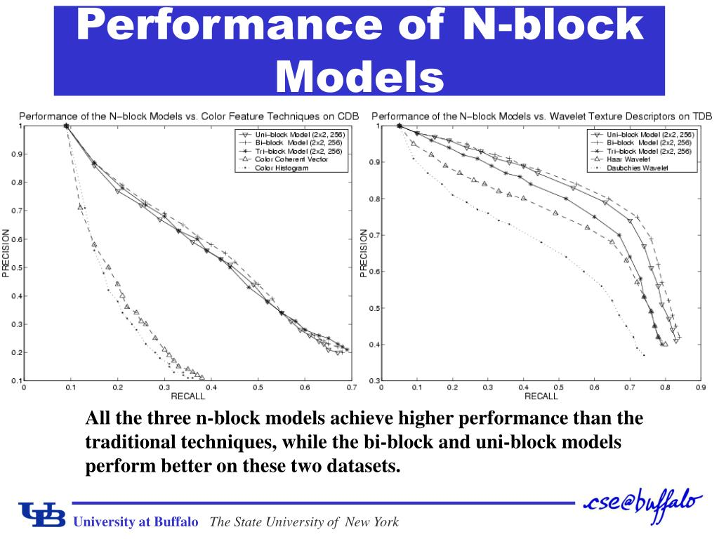 Performance of N-block Models