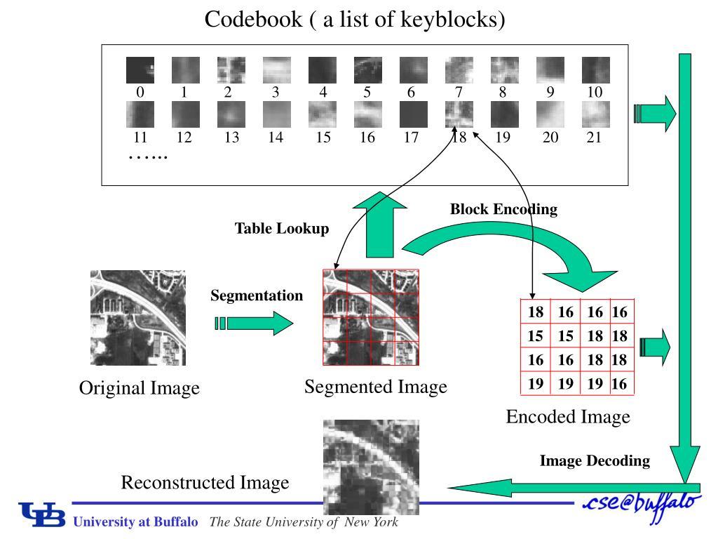 Codebook ( a list of keyblocks)