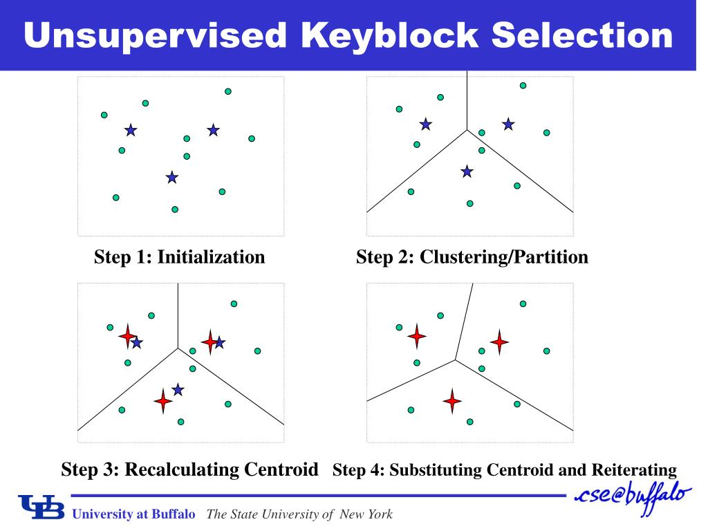 Unsupervised Keyblock Selection