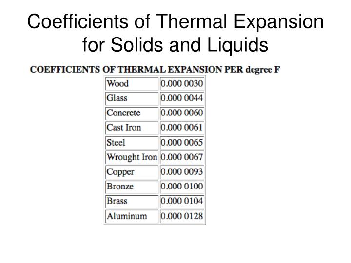 Coefficients of Thermal Expansion for Solids and Liquids