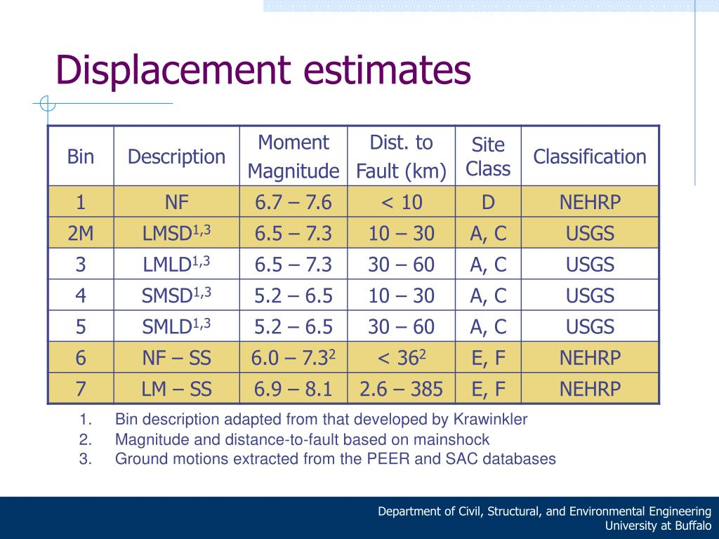 Displacement estimates