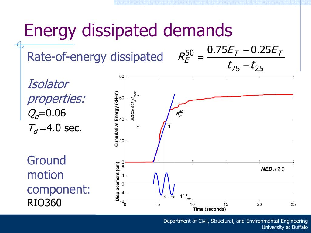 Energy dissipated demands