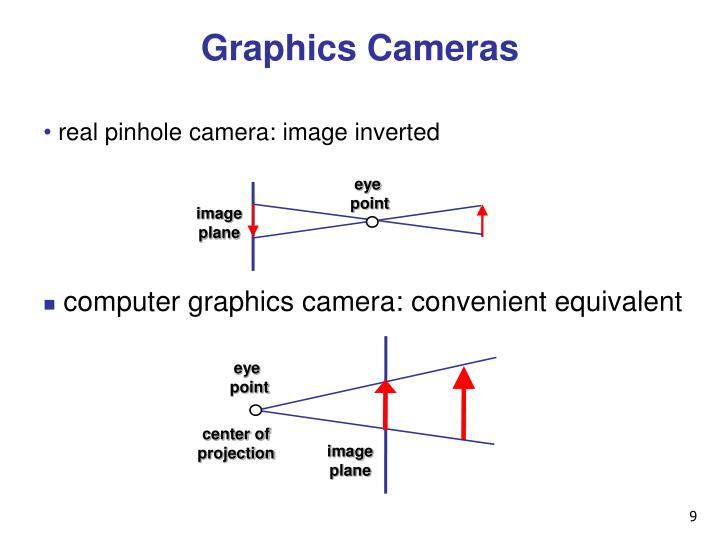Graphics Cameras