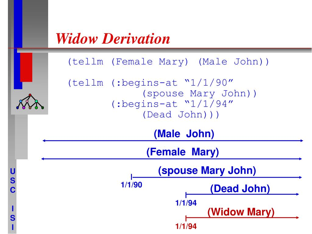 Widow Derivation