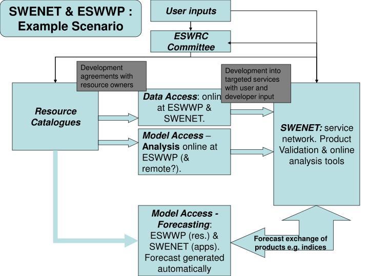 SWENET & ESWWP : Example Scenario