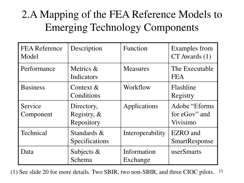 2.A Mapping of the FEA Reference Models to Emerging Technology Components