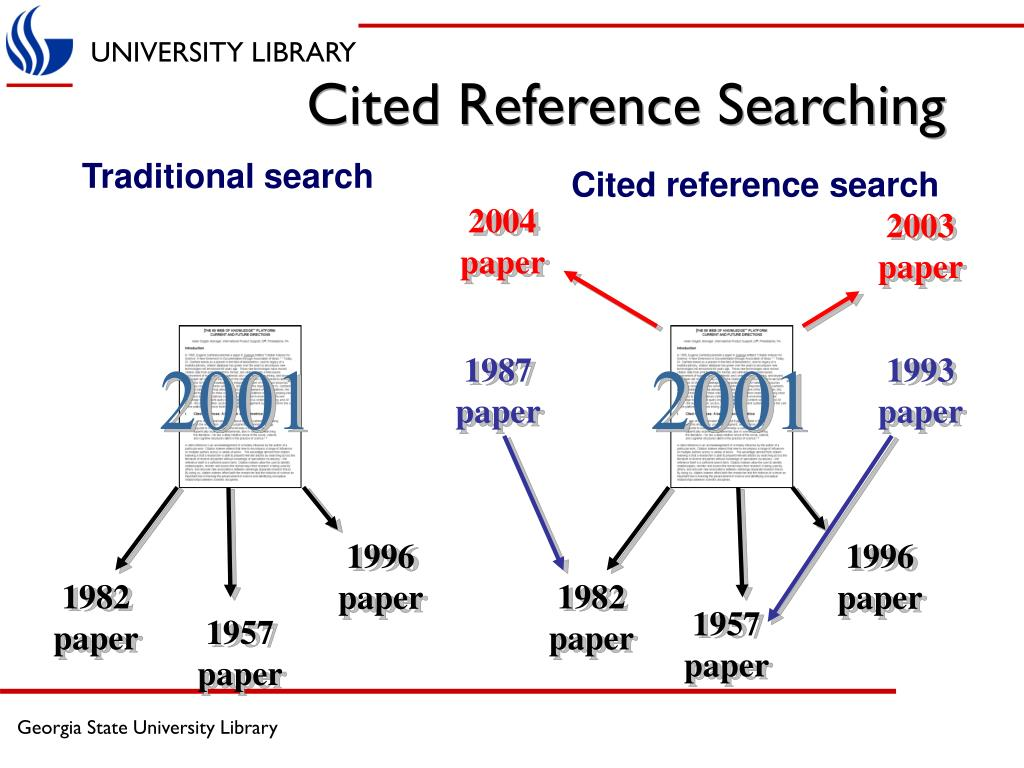 Cited Reference Searching