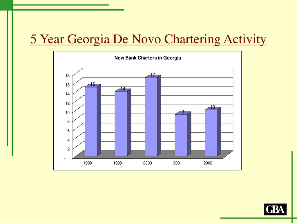 5 Year Georgia De Novo Chartering Activity