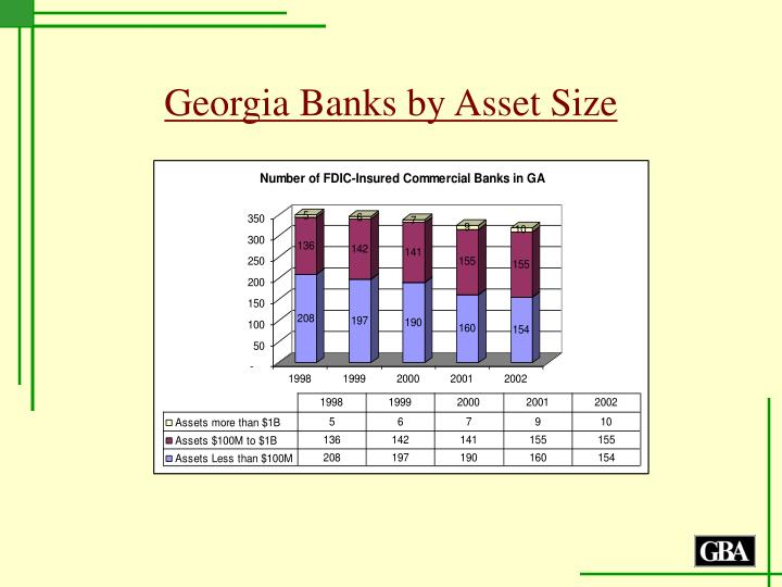 Georgia banks by asset size