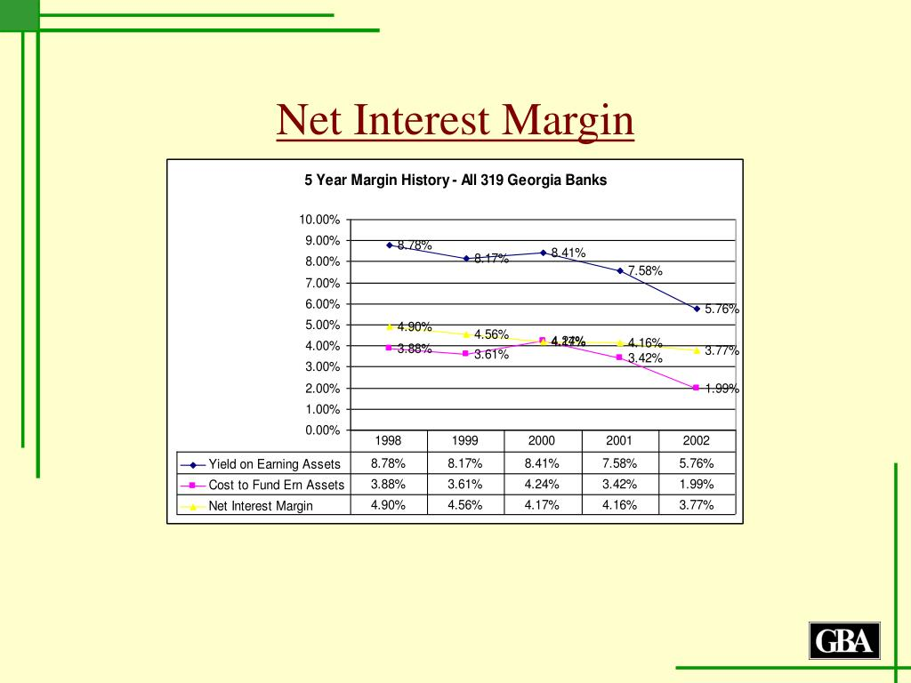 Net Interest Margin