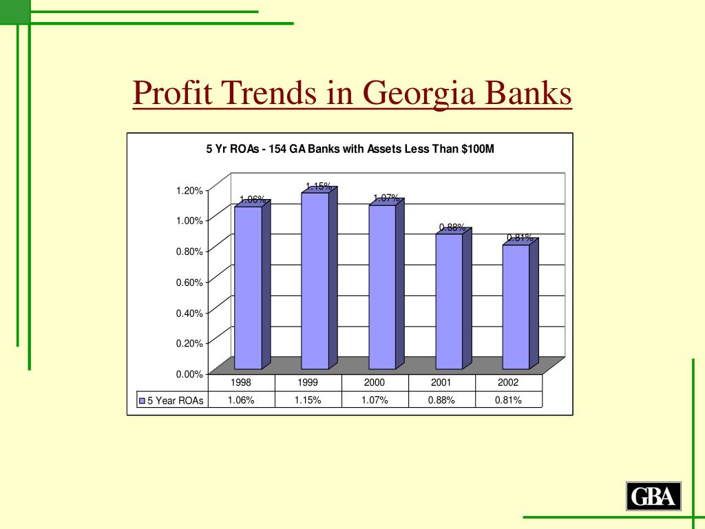 Profit Trends in Georgia Banks