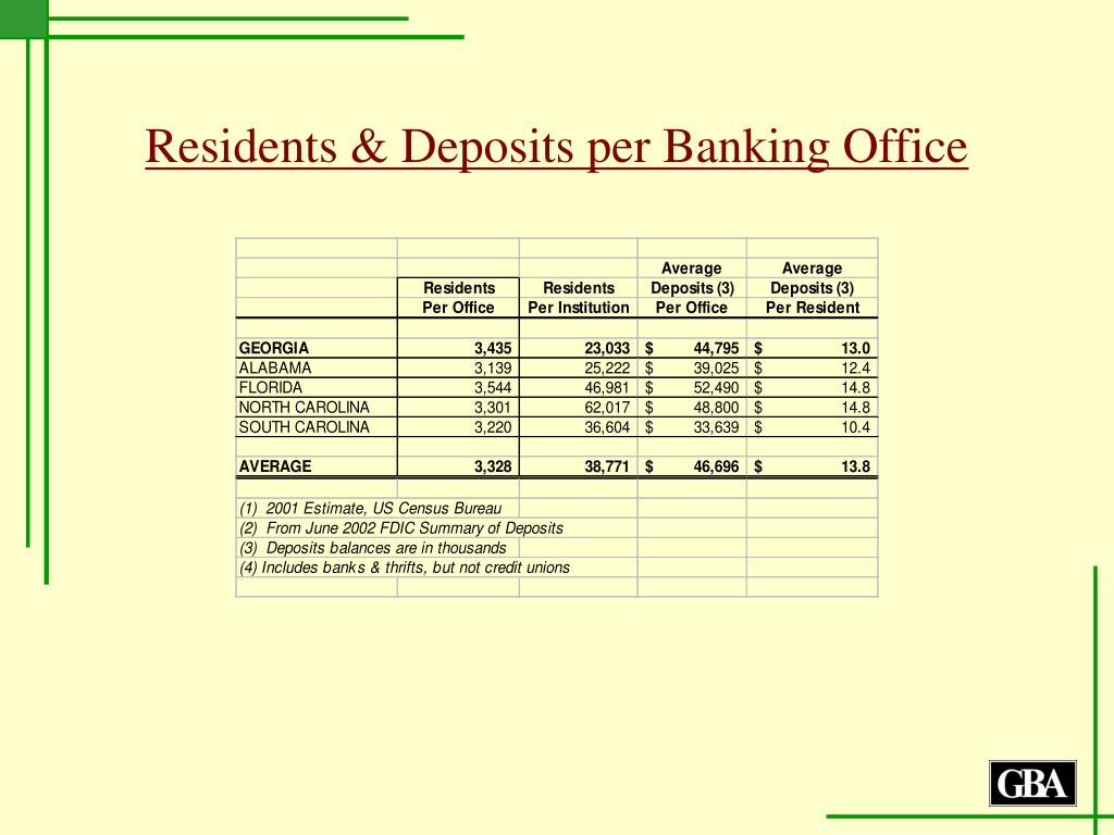 Residents & Deposits per Banking Office