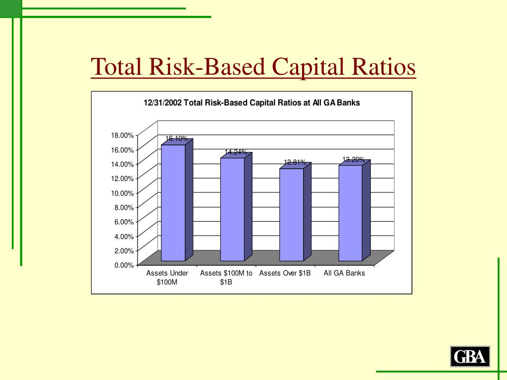 Total Risk-Based Capital Ratios