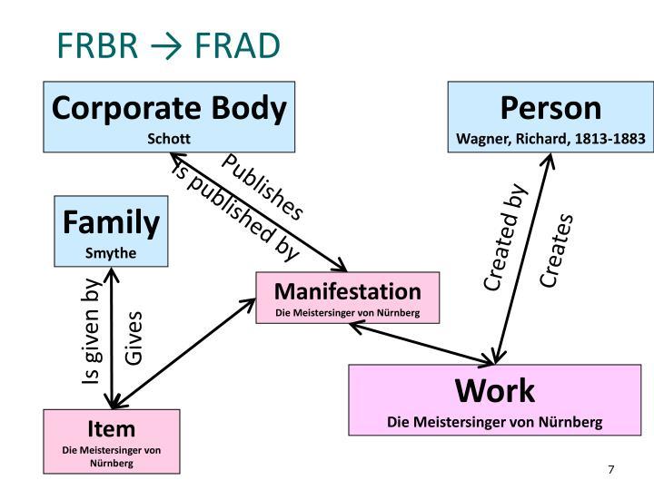 FRBR → FRAD