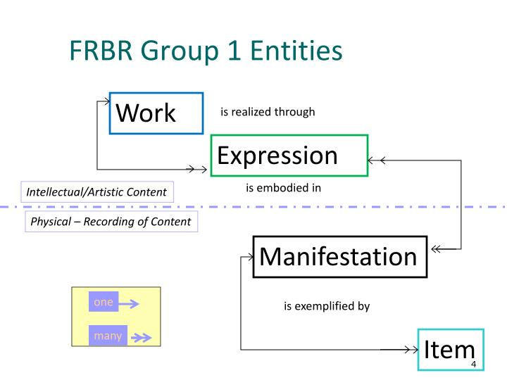 FRBR Group 1 Entities