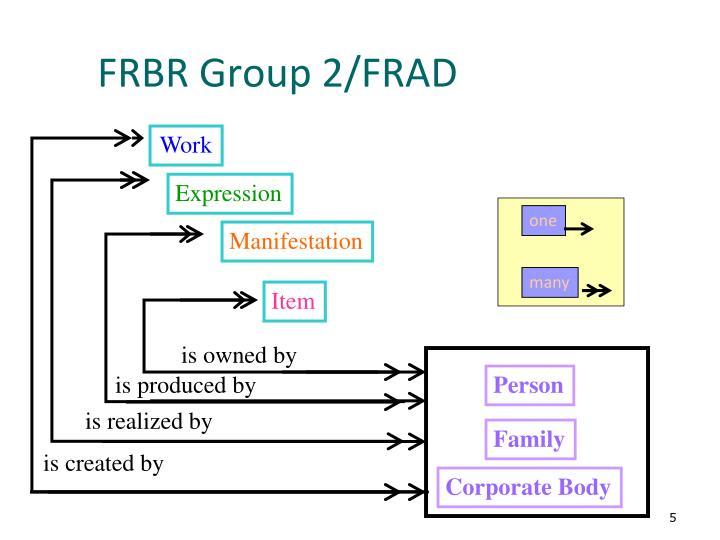 FRBR Group 2/FRAD