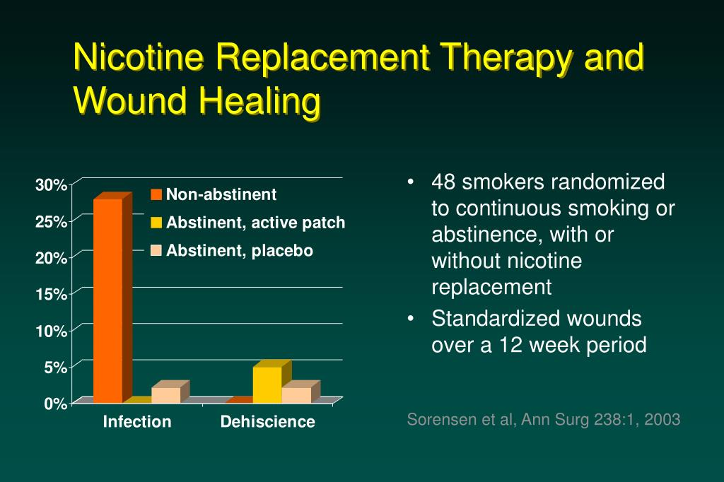 Nicotine Replacement Therapy and Wound Healing