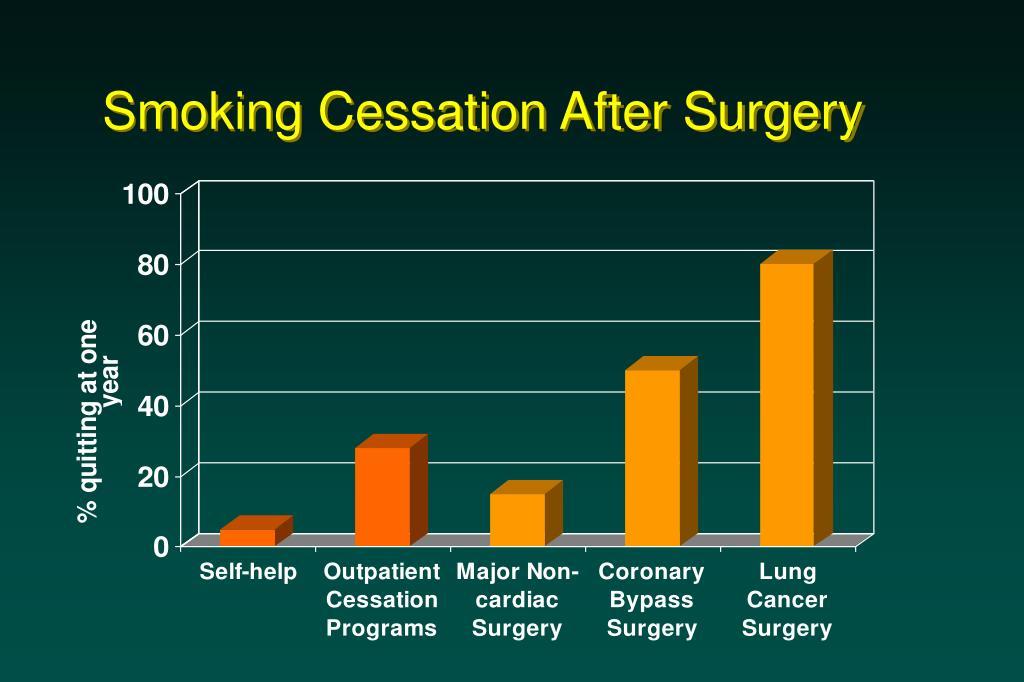 Smoking Cessation After Surgery