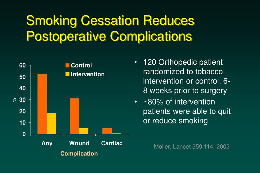 Smoking Cessation Reduces Postoperative Complications